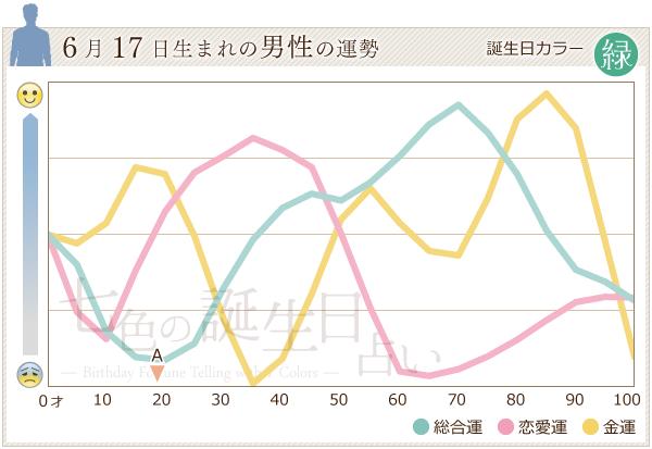 6月17日生まれの男性の運勢グラフ