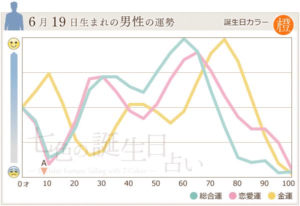 6月19日生まれの男性の運勢グラフ