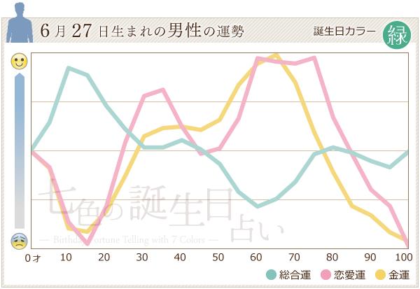 6月27日生まれの男性の運勢グラフ
