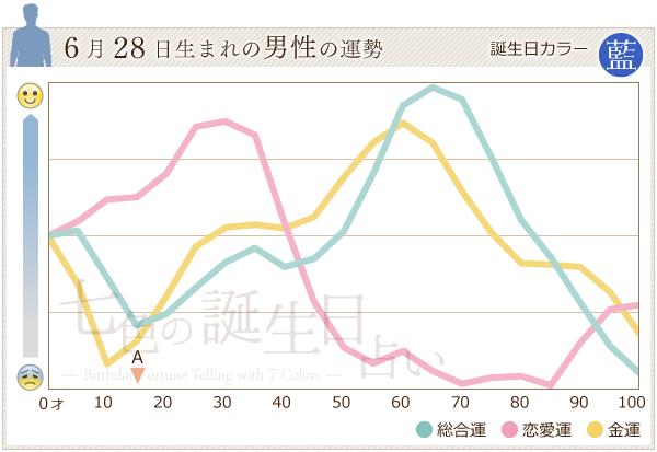 6月28日生まれの男性の運勢グラフ