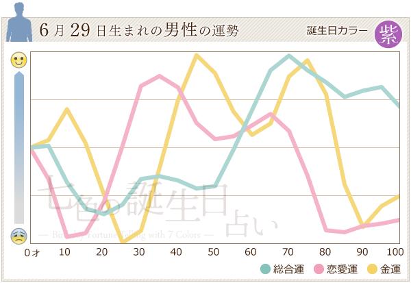 6月29日生まれの男性の運勢グラフ
