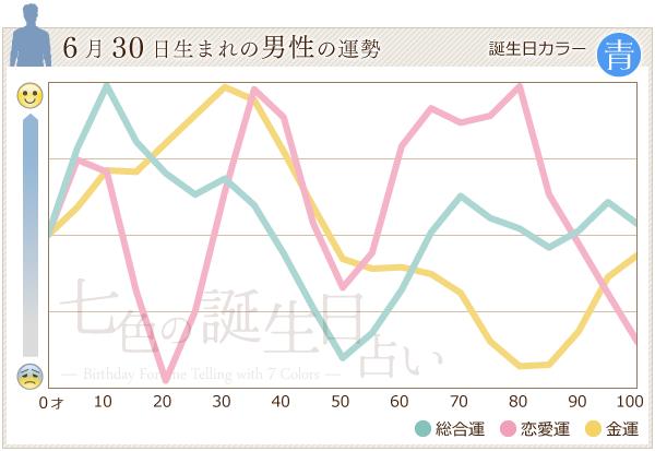 6月30日生まれの男性の運勢グラフ