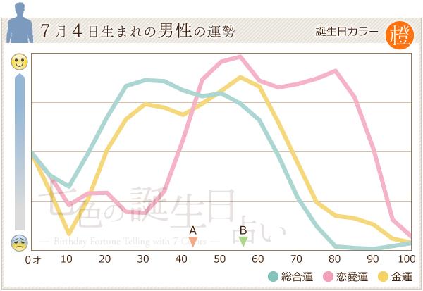 7月4日生まれの男性の運勢グラフ