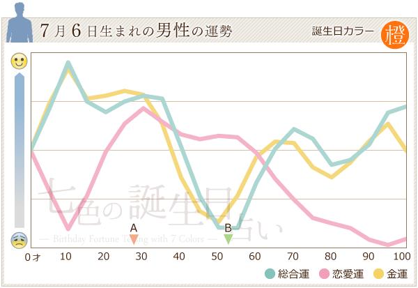 7月6日生まれの男性の運勢グラフ
