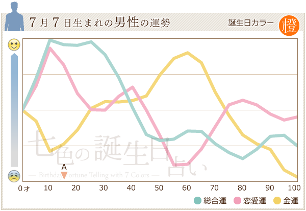 7月7日生まれの男性の運勢グラフ