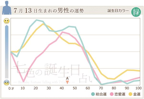 7月13日生まれの男性の運勢グラフ