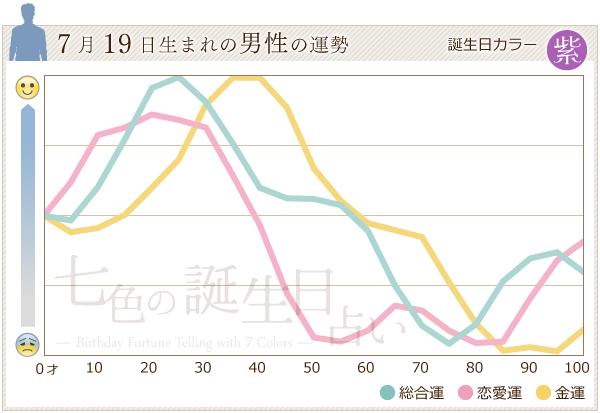 7月19日生まれの男性の運勢グラフ
