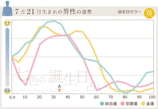 7月21日生まれの男性の運勢グラフ