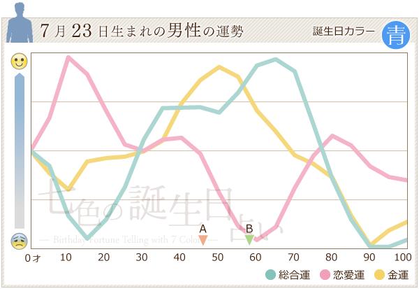 7月23日生まれの男性の運勢グラフ