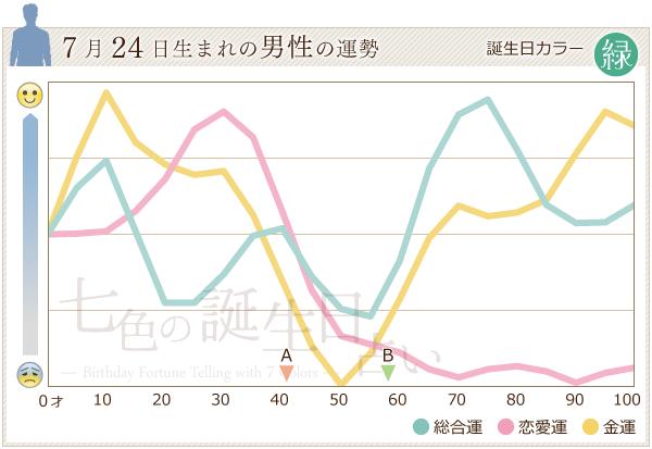 7月24日生まれの男性の運勢グラフ