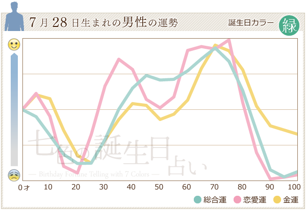 7月28日生まれの男性の運勢グラフ