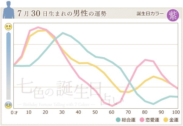 7月30日生まれの男性の運勢グラフ