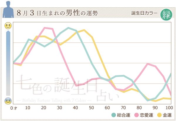 8月3日生まれの男性の運勢グラフ