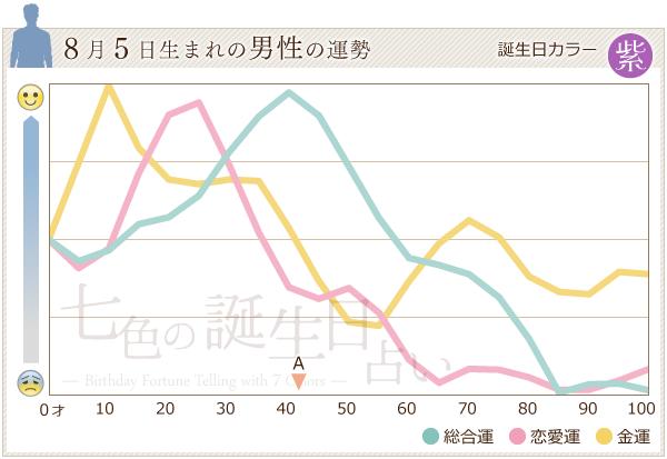 8月5日生まれの男性の運勢グラフ