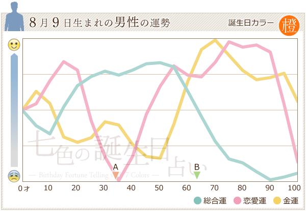 8月9日生まれの男性の運勢グラフ
