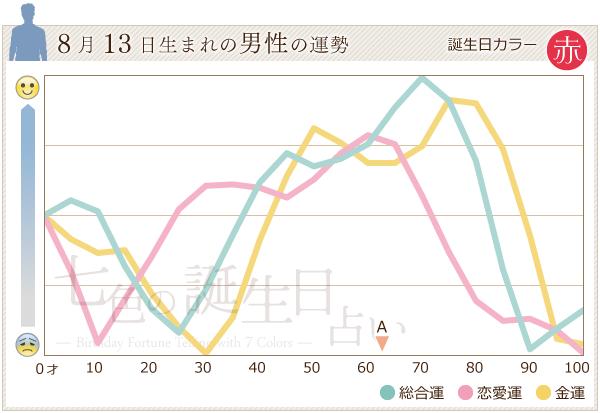 8月13日生まれの男性の運勢グラフ