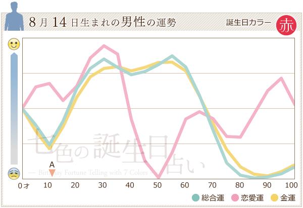 8月14日生まれの男性の運勢グラフ