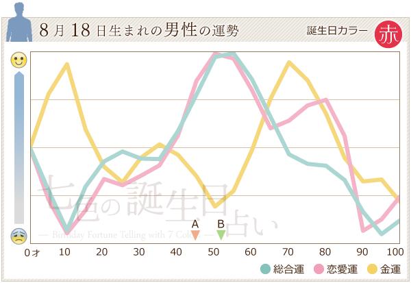 8月18日生まれの男性の運勢グラフ
