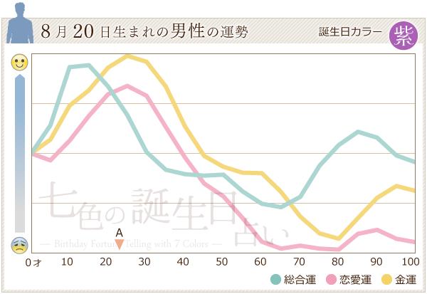 8月20日生まれの男性の運勢グラフ