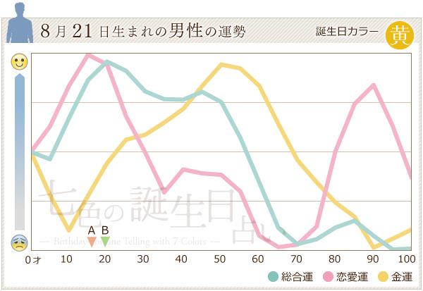 8月21日生まれの男性の運勢グラフ
