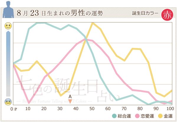 8月23日生まれの男性の運勢グラフ
