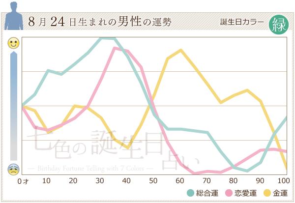 8月24日生まれの男性の運勢グラフ