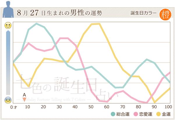 8月27日生まれの男性の運勢グラフ