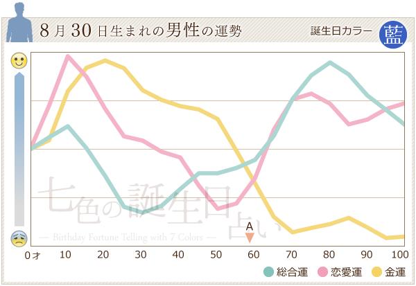 8月30日生まれの男性の運勢グラフ