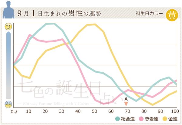 9月1日生まれの男性の運勢グラフ