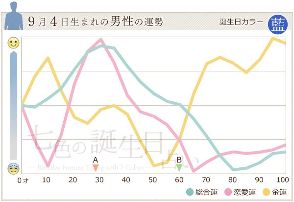 9月4日生まれの男性の運勢グラフ