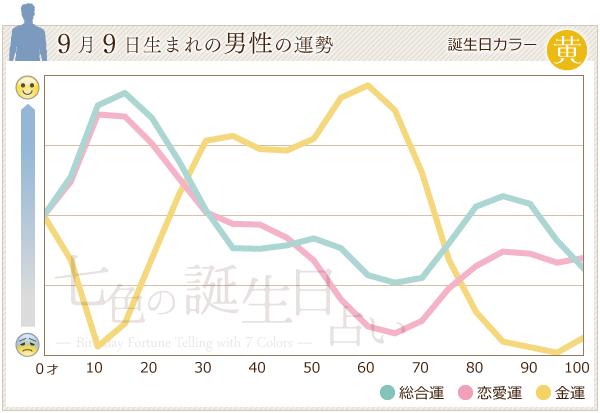9月9日生まれの男性の運勢グラフ