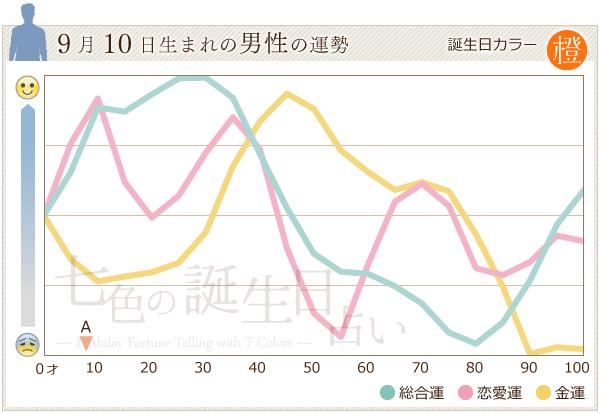 9月10日生まれの男性の運勢グラフ