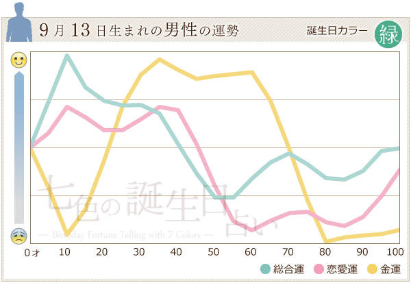 9月13日生まれの男性の運勢グラフ