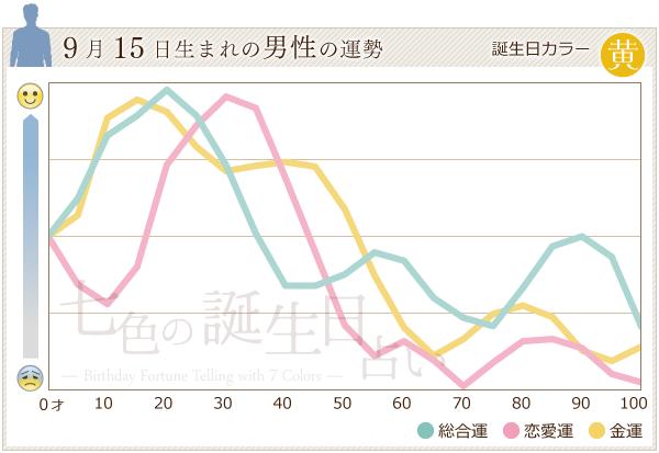 9月15日生まれの男性の運勢グラフ