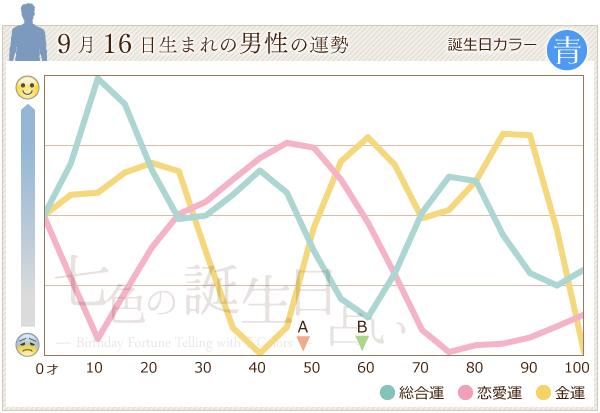9月16日生まれの男性の運勢グラフ