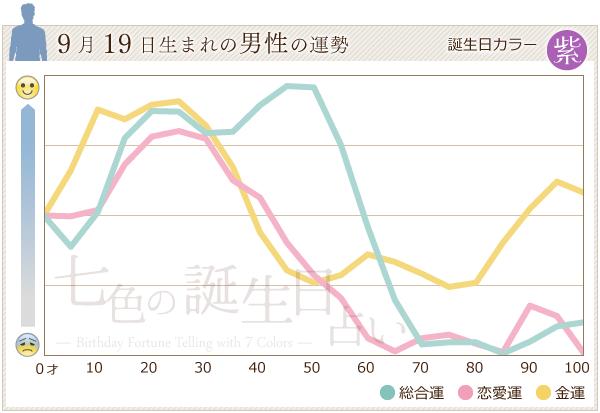 9月19日生まれの男性の運勢グラフ