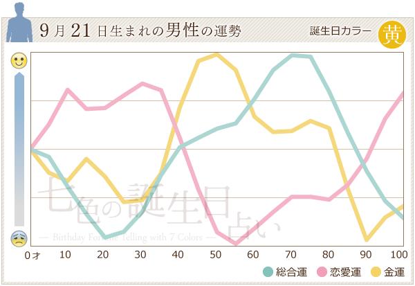 9月21日生まれの男性の運勢グラフ