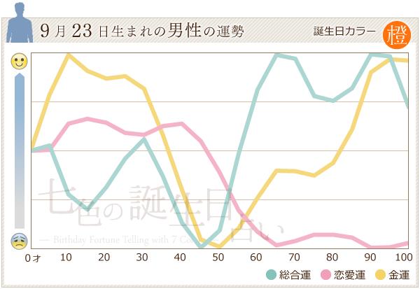 9月23日生まれの男性の運勢グラフ