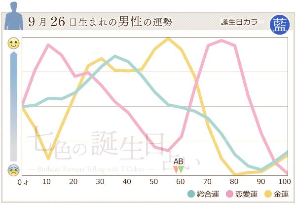 9月26日生まれの男性の運勢グラフ