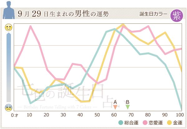 9月29日生まれの男性の運勢グラフ
