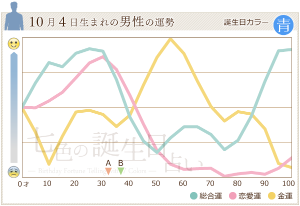 10月4日生まれの男性の運勢グラフ