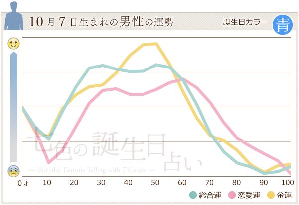 10月7日生まれの男性の運勢グラフ