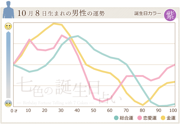 10月8日生まれの男性の運勢グラフ