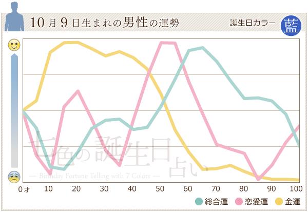 10月9日生まれの男性の運勢グラフ