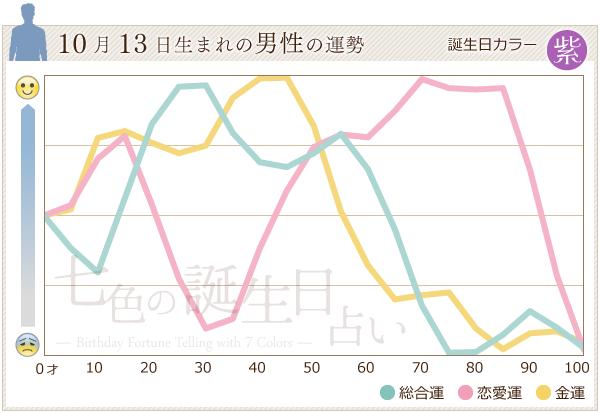 10月13日生まれの男性の運勢グラフ