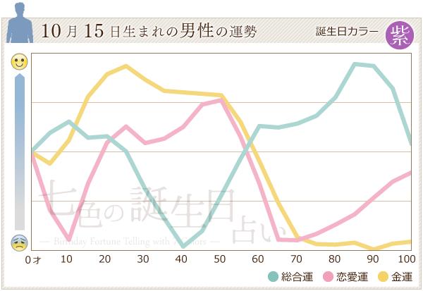 10月15日生まれの男性の運勢グラフ