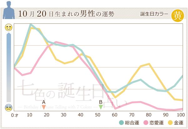 10月20日生まれの男性の運勢グラフ