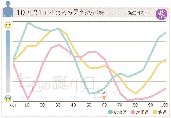 10月21日生まれの男性の運勢グラフ
