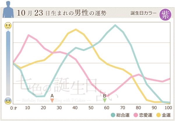 10月23日生まれの男性の運勢グラフ