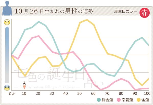 10月26日生まれの男性の運勢グラフ